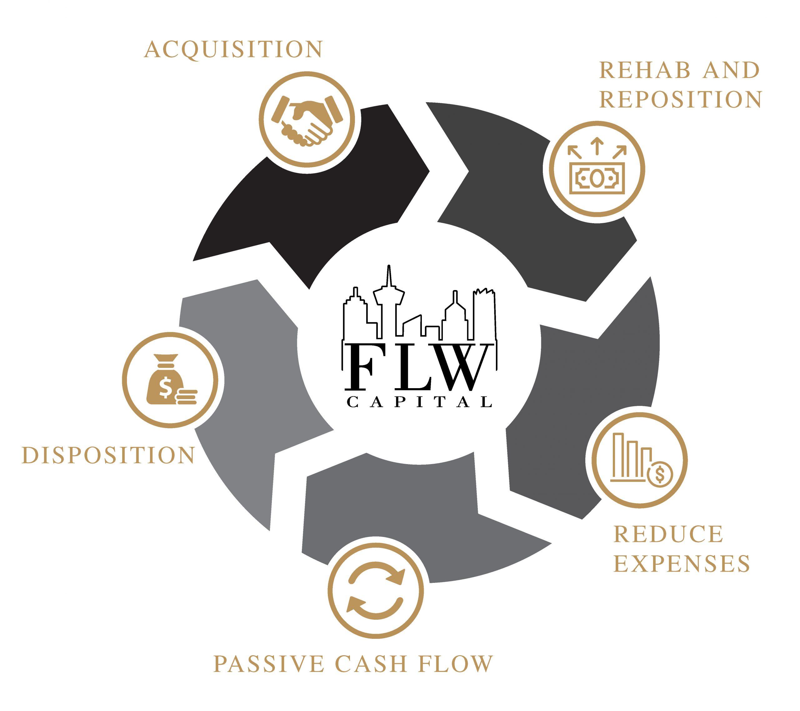FLW Capital